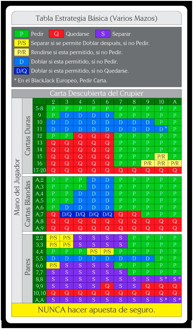 Tabla estrategia básica del Blackjack. Aprende cuándo y cómo apostar al Blackjack