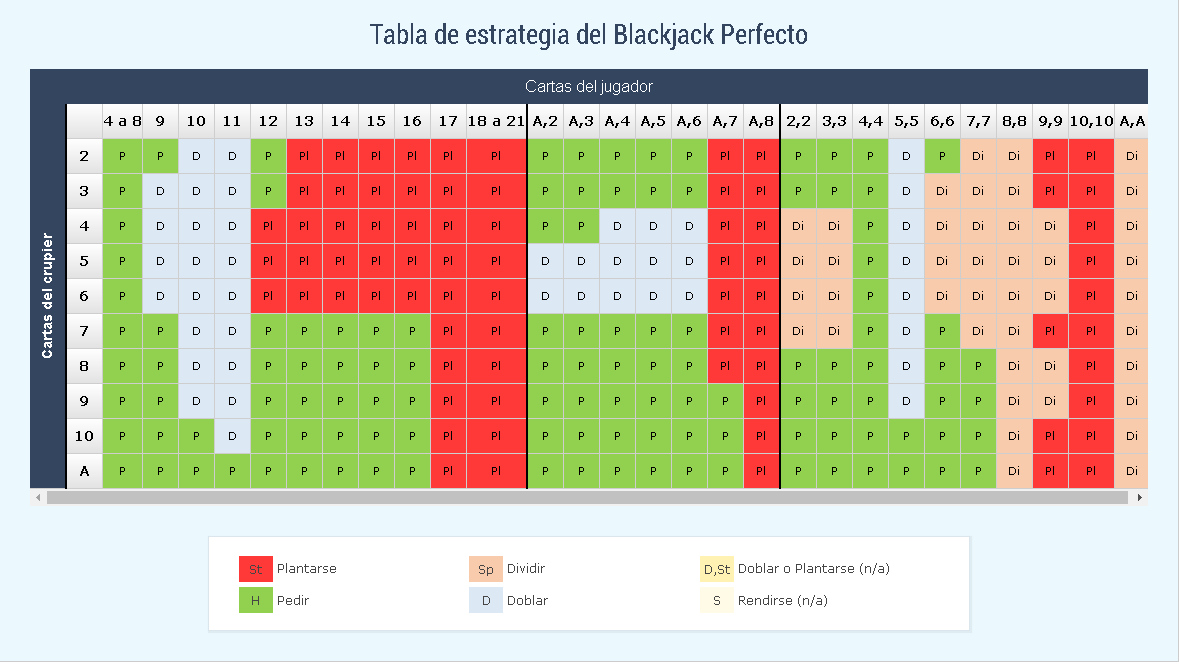 ESTRATEGIA BLACKJACK PERFECTO
